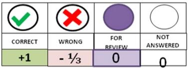 aiims-markings-scheme