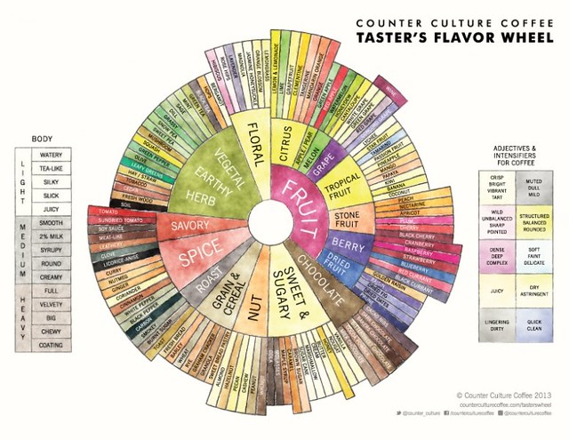 Counter Culture Coffee flavor wheel