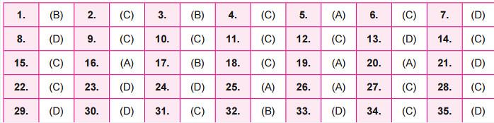NSO Answer Key 2016 for Set B - Class 4