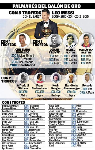 Palmarés histórico del Balón de Oro