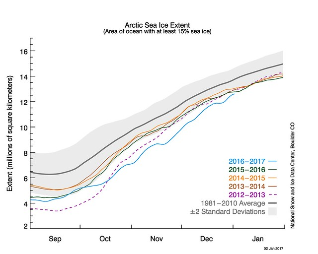 Arctic Ice Level Chart