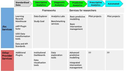 Analytics Maturity and Services