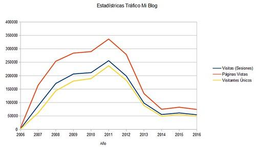 estatisticas visitas 2016