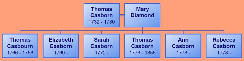 Thomas C bp1732 1 gen descendant chart
