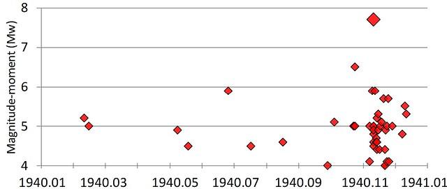 Cutremure cu magnitudine-moment (Mw) mai mare de 4, în perioada ianuarie 1940 - ianuarie 1941