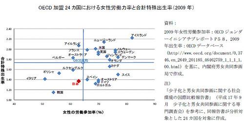 OECD加盟24カ国における女性労働力と合計特殊出生率(2009年)