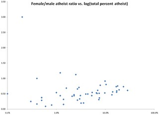 Female/male ratio vs. log(total percent atheist) | by Meng Bomin