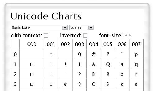 Unicode charts tools web opera widgets 16 for Table unicode