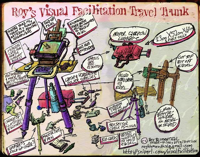Roy S Visual Facilitation Travel Trunk Flickr Photo Sharing
