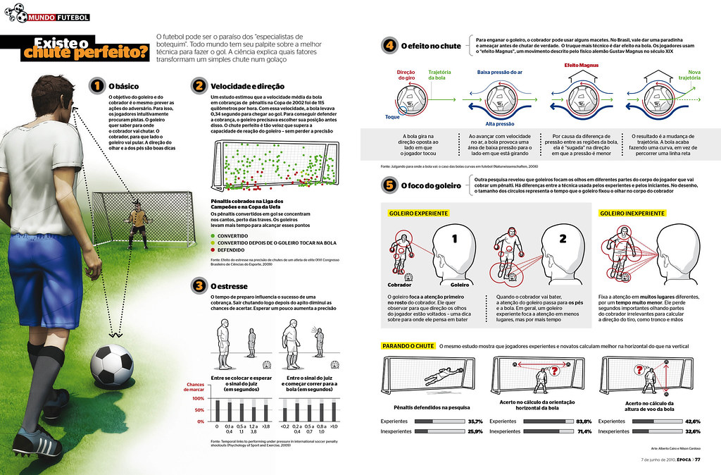 The Science of Soccer | OK, I know: the goal on the color ... Soccer Physics