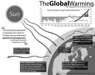 TheGlobalWarming Infographic | by Seungho Yang