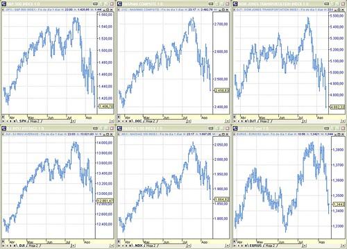 Nasdaq 100 Chart: Perspectiva índices S6P500 Nasdaq Composite Dow Jones Tru2026   Flickr,Chart