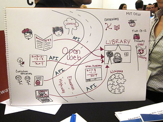 An image of a hand-drawn visualization of the Web