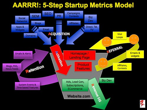 Startup Metrics: A Simple 5-Step Model (AARRR!) | by davemc500hats