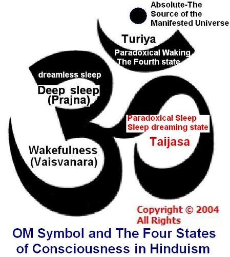 Om symbol and consciousness states om or aum the symbol Om symbol images