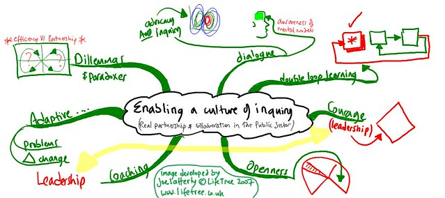creating a culture of reflection in A psychologically-safe environment that promotes non-defensive self examination establishing a reflective learning culture entails engendering trust and safety through listening, constructive feedback and honest dialog, in order to promote and support a growth mindset regarding all learners.