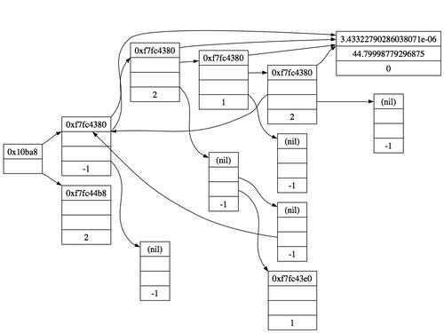 Graphviz Rankdir Related Keywords Suggestions
