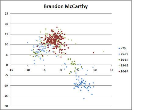 Brandon McCarthy Both Breaks vs Speed - gorangers ...