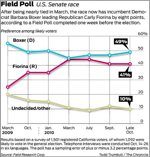 Boxer leads Fiorina by 8 points | by deaniac83