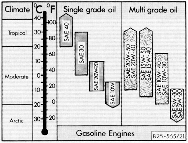 Oil Viscosity Chart >> Vanagon Oil Weight Chart | Pick viscosity by operating tempe… | Flickr