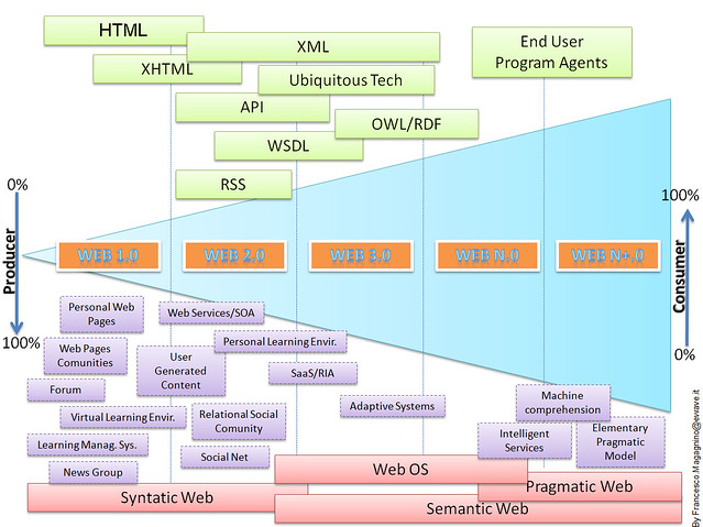 ... Web-line. From web 1.0 to web 2.0, web 3.0 and a head