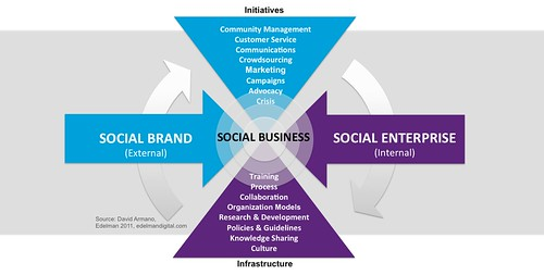 Social Brand + Social Enterprise = Social Business | by David Armano