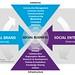 Social Brand + Social Enterprise = Social Business