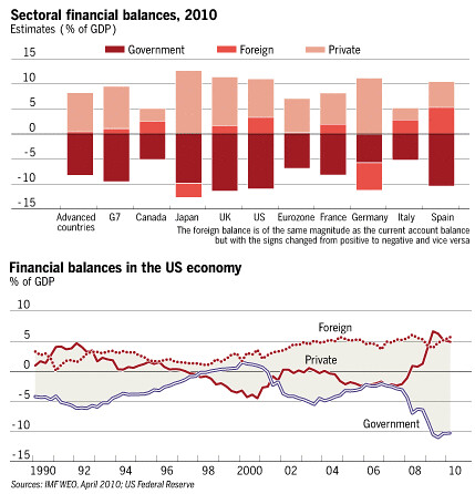 Martin Wolf charts | by myglesias