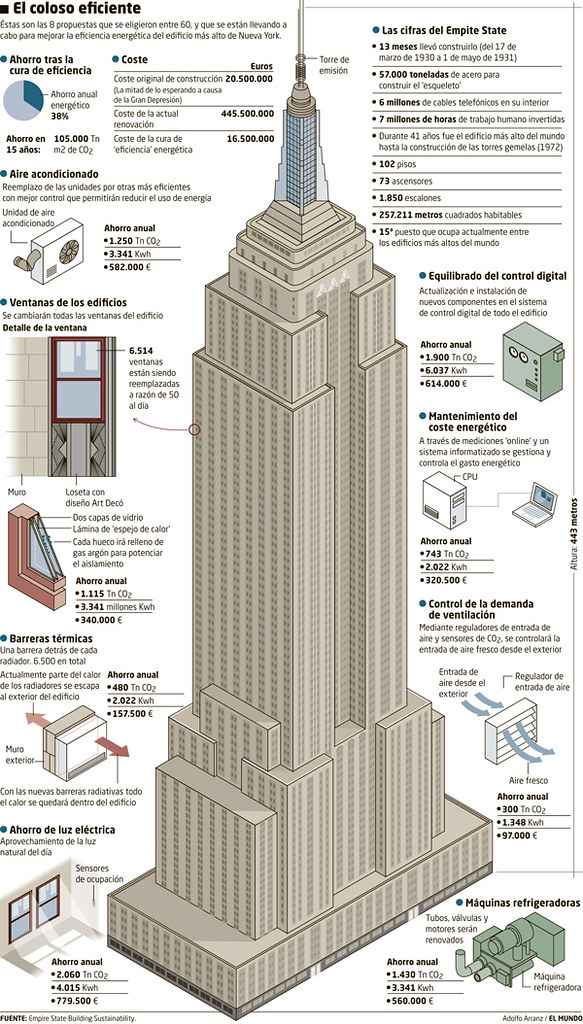 Empire State Building Sustainability