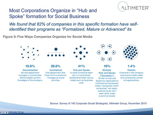"Most Corporations Organize in ""Hub and Spoke"" formation for Social Business 
