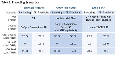 Table 2. Precooling Energy Use | by Home Energy Magazine