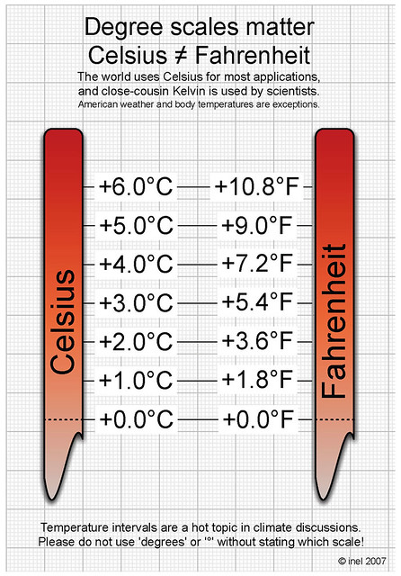 Celsius Fahrenheit Interval Conversion Jpg By Hmcotterill