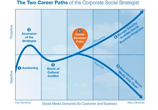 The Two Career Paths of the Corporate Social Strategist | by jeremiah_owyang
