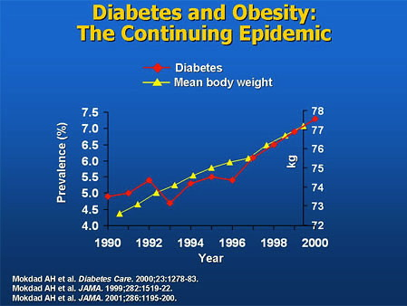 thesis on diabetes and obesity Get an answer for 'i need help with a thesis statement for an essay on child obesityi want to say that parents should stop pointing fingers at the fast food industry and start taking some responsibility' and find homework help for other essay lab questions at enotes.