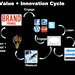 The Value and Innovation Cycle by Brian Solis