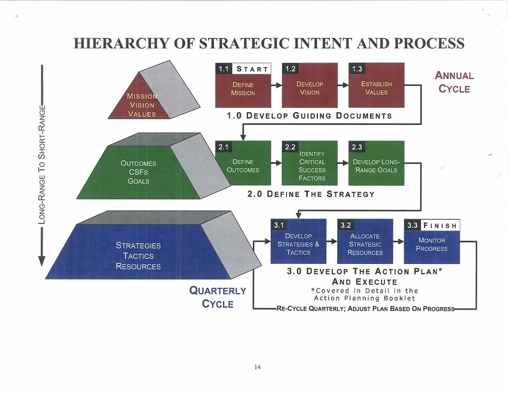 Scan005 Hierarchy Of Strategic Intent And Process
