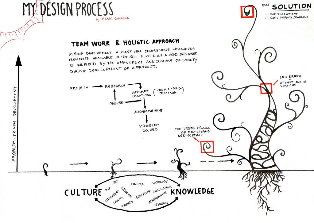My Design Process | Lvl 01 Design Process first assigment ...