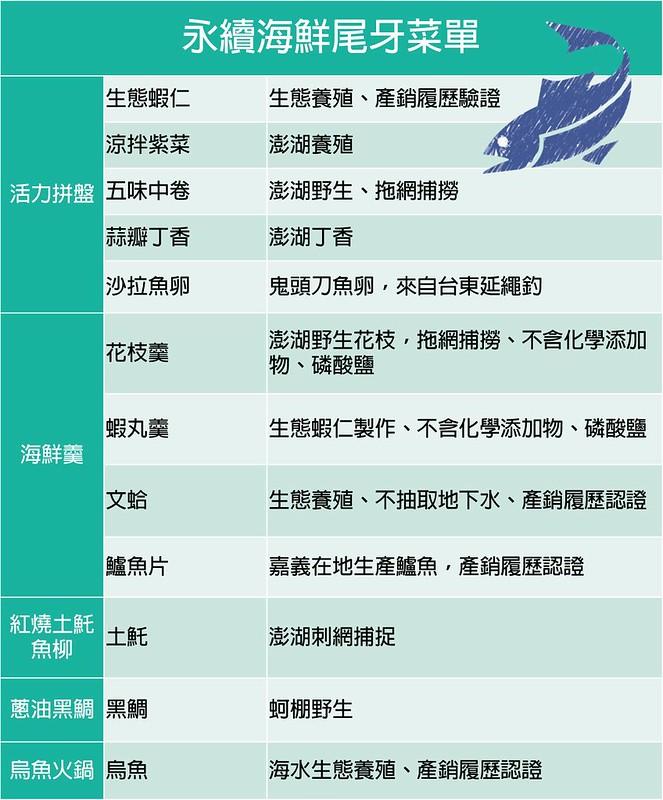 2016永續海鮮尾牙菜單
