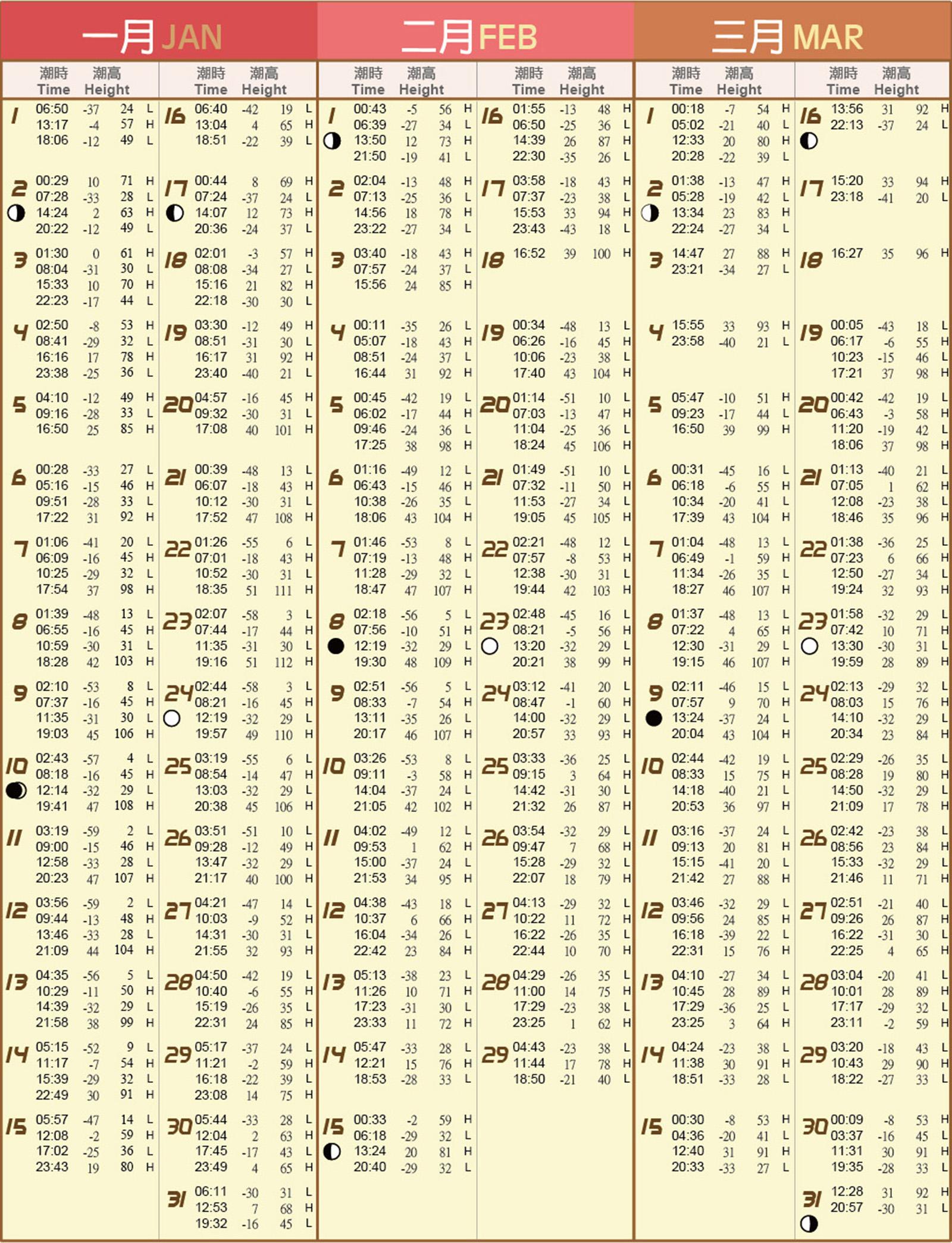 小琉球,2015年潮汐表,小琉球潮間帶,2016年潮汐表