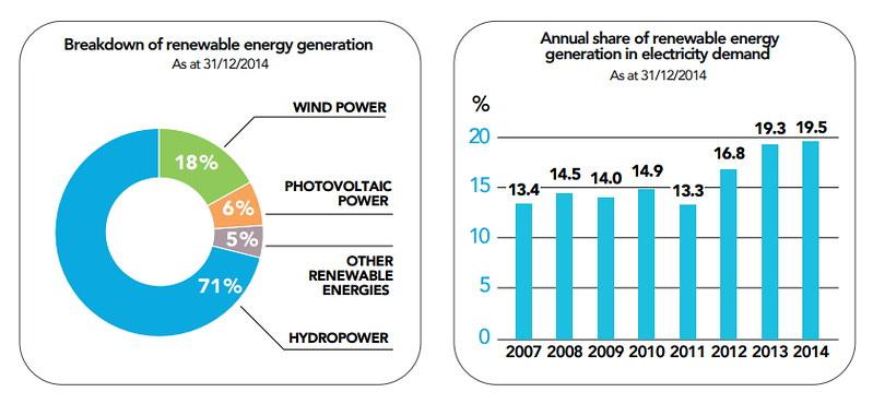 法國再生能源發展現況, 左:再生能源的類別及比重。右:再生能源約佔總電力需求的20%。圖表來源:2014年法國電力報告。