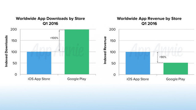 worldwide-app-downloads-and-revenue-q1-2016.jpg