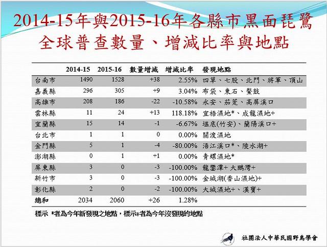 黑面琵鷺這兩年普查結果,分布情形之比較。中華鳥會製作