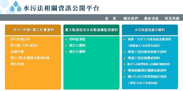水污法相關資訊公開平台所包括的項目及內容。圖片來源:水污法相關資訊公開平台。