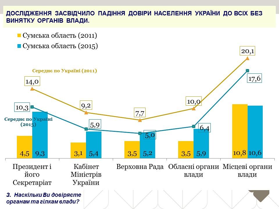 Дослідження засвідчило падіння довіри населення України до всіх без винятку органів влади.