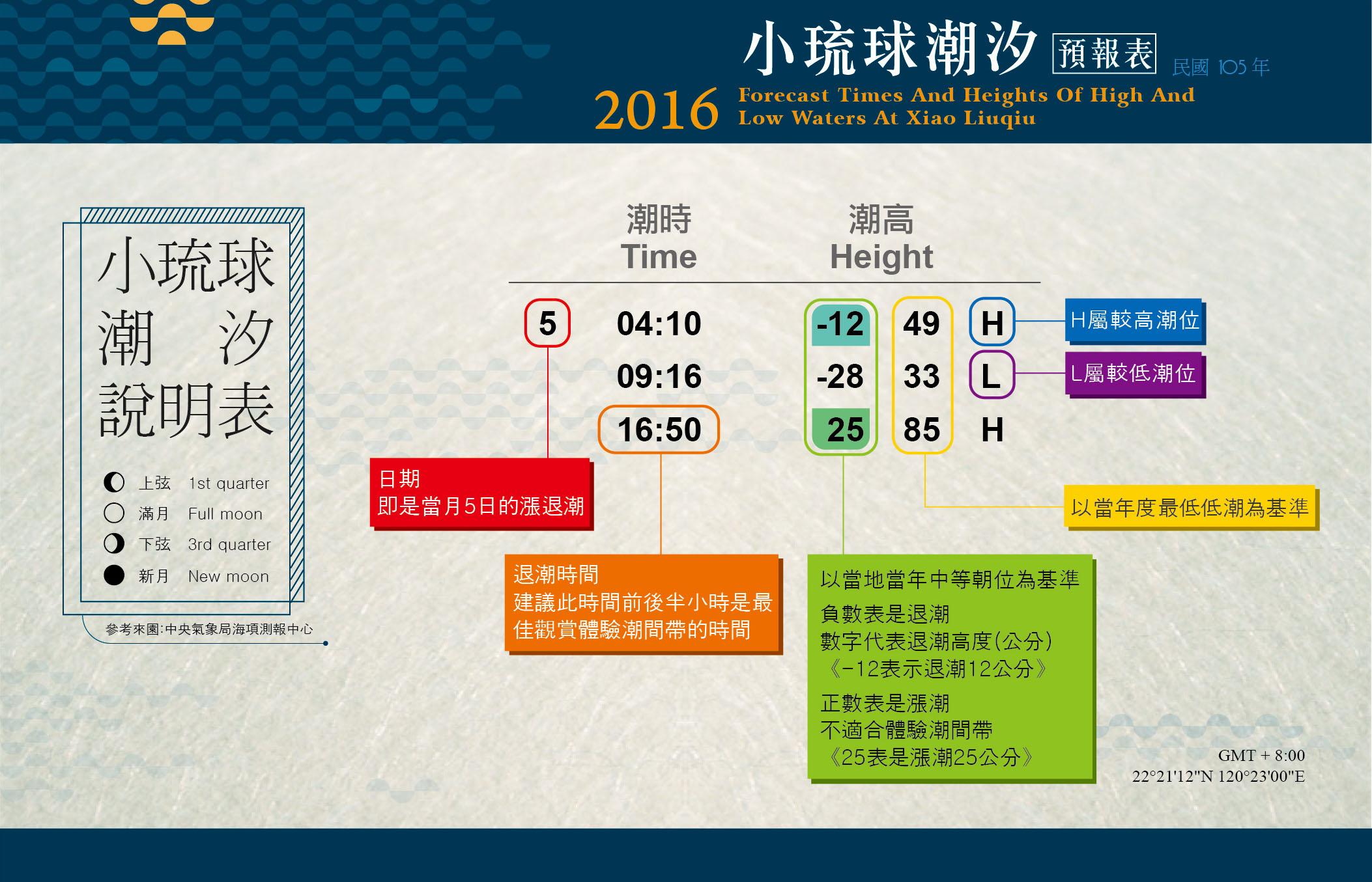 小琉球,2016年潮汐表,小琉球潮間帶,2016年潮汐表