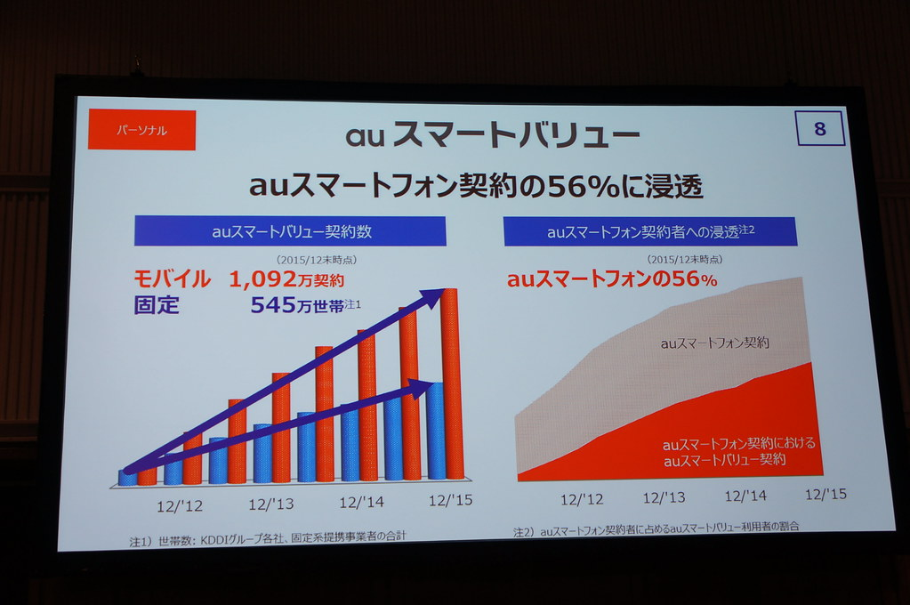 au、実質0円廃止で来客が大幅減。更新月は2ヶ月に延長へ