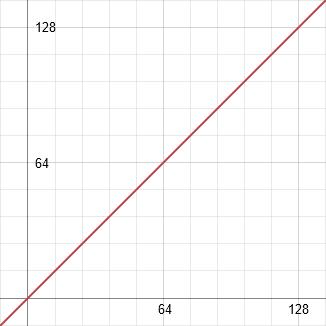 y = x