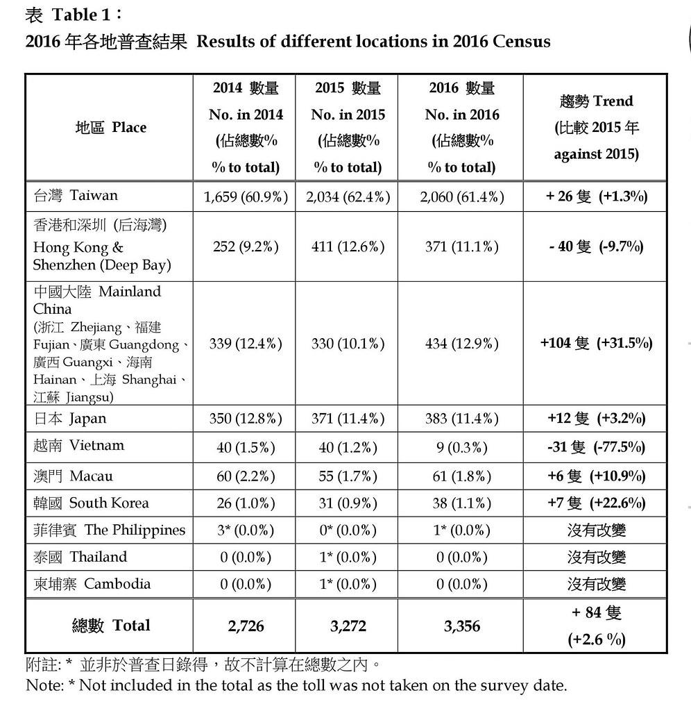 2016年黑面琵鷺全球普查結果。資料來源:香港觀鳥會