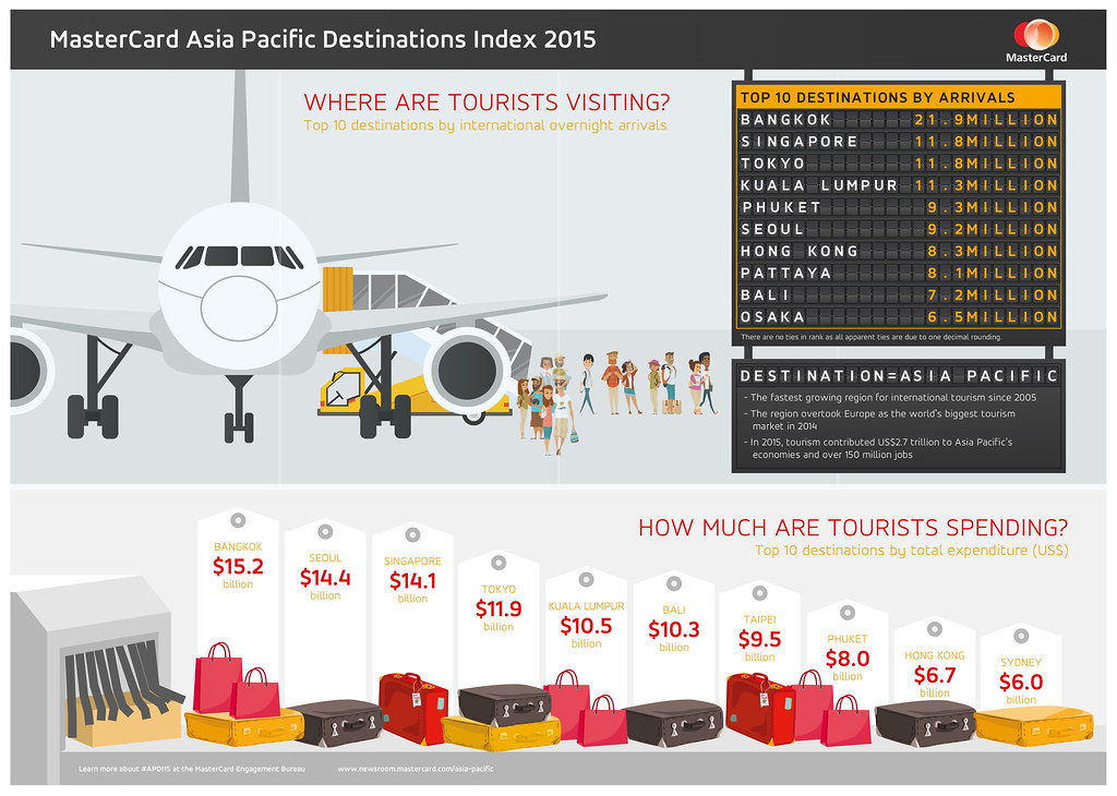 Singapore Takes Second Spot in MasterCard's Inaugural Asia Pacific Destinations Index - Alvinology
