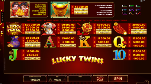 free Lucky Twins slot payout